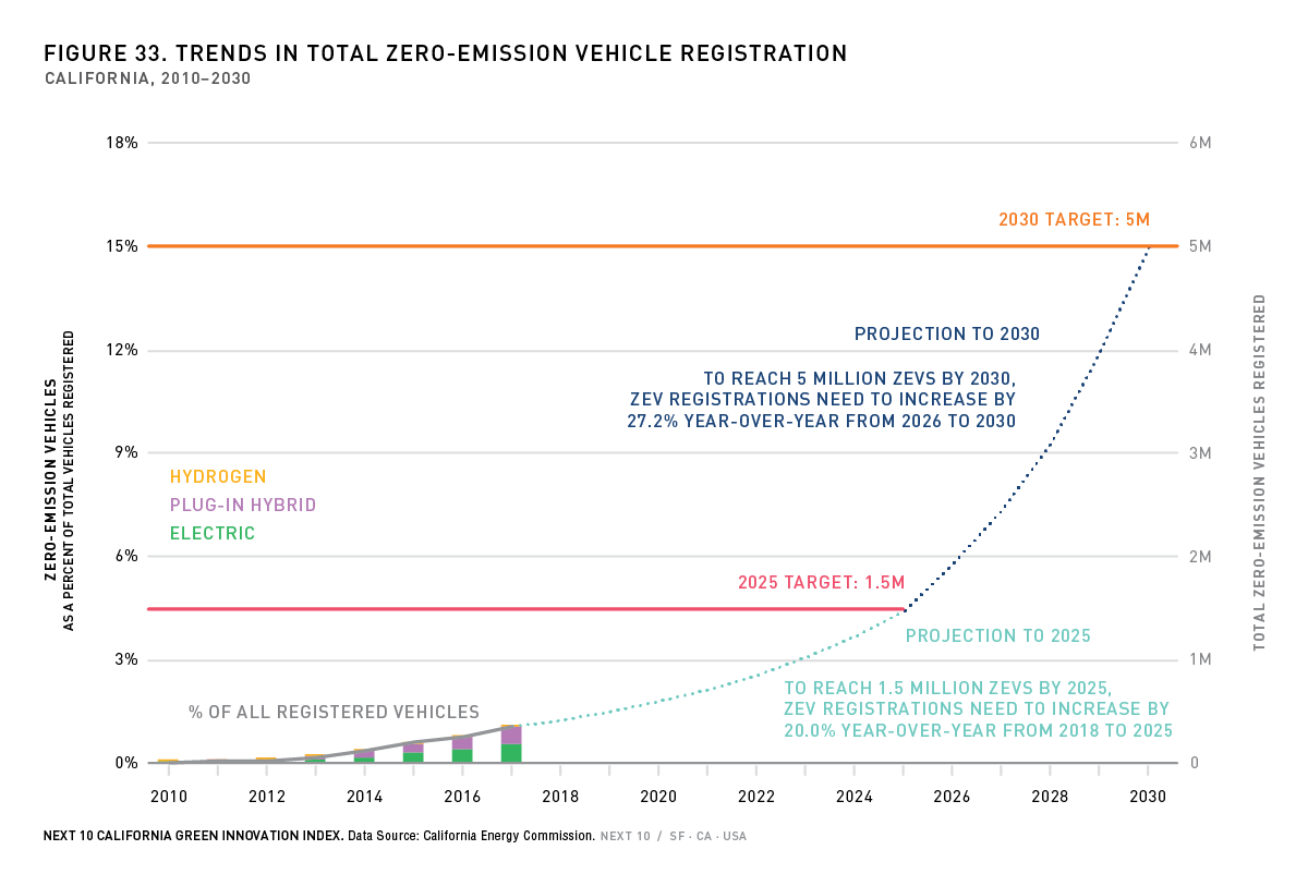 Figure 33. Trends in ZEV Registration