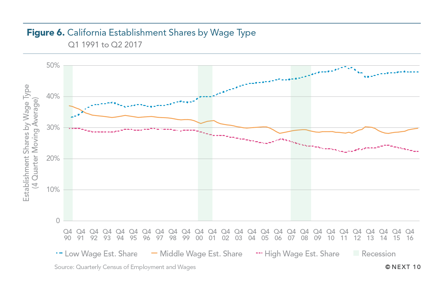 California Establishment Shares by Wage Type