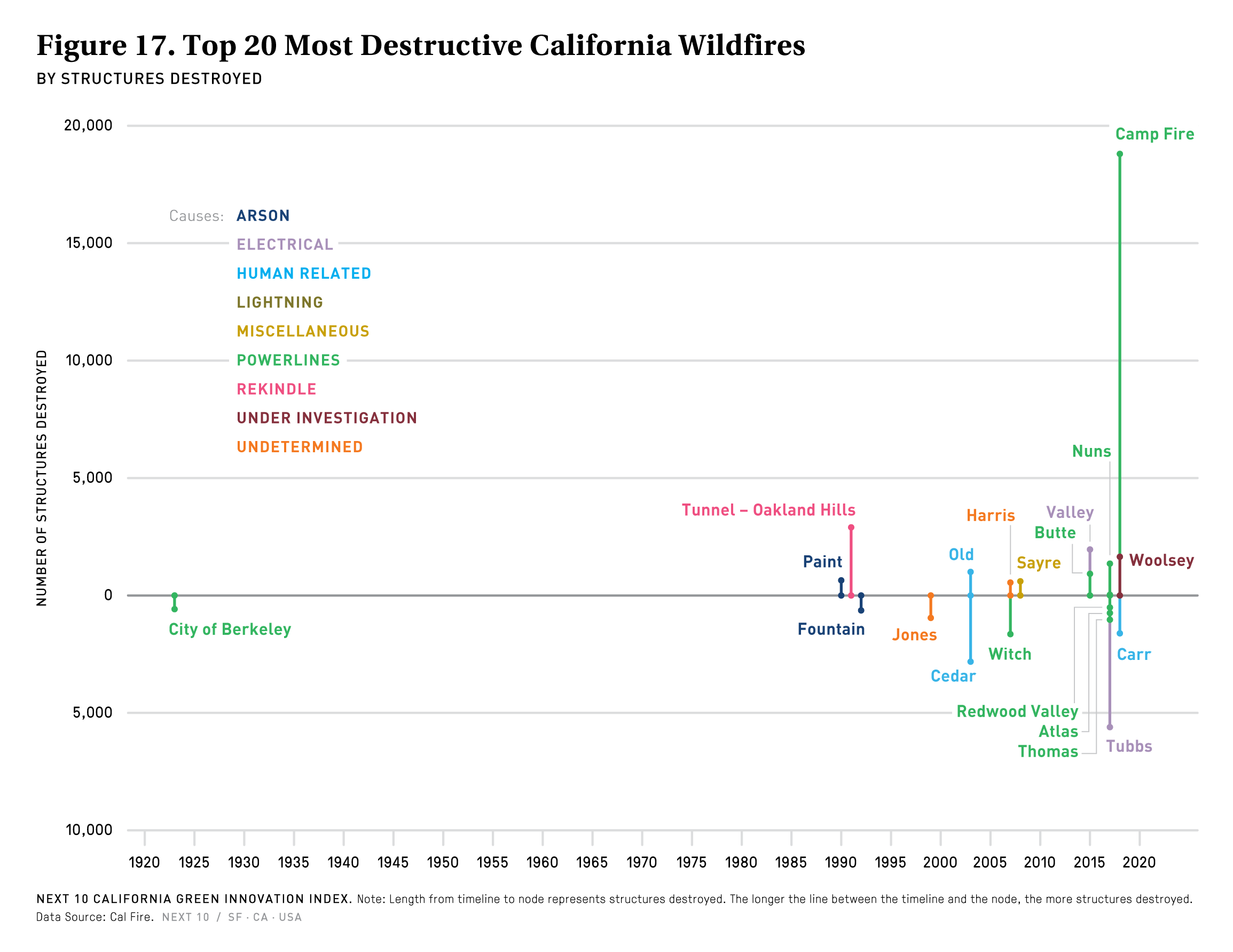 Figure 17. Top 20 Most Destructive California Wildfires & Cause