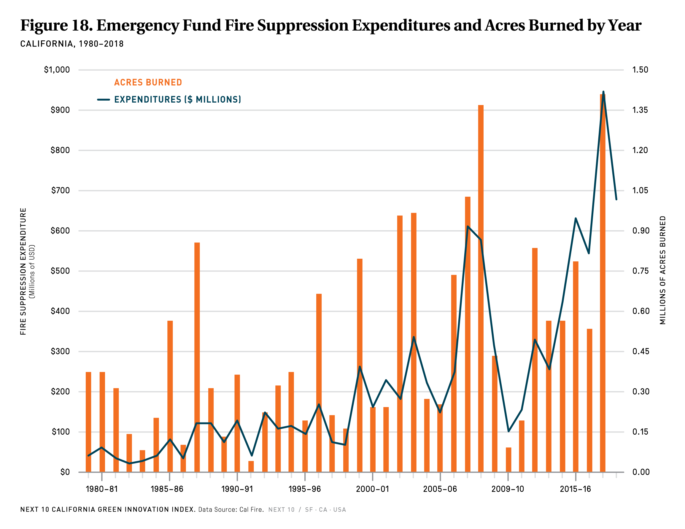 Fire Suppression Expenditures & Acres Burned