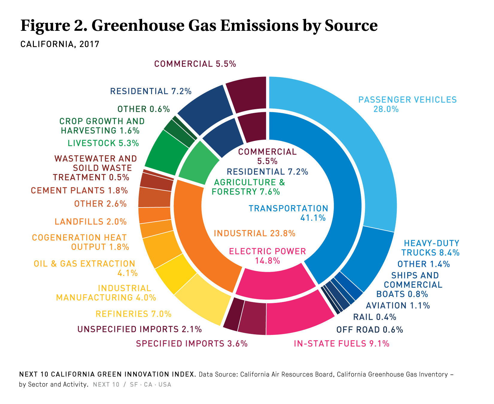 Figure 2. California Greenhouse Gas Emissions by Source