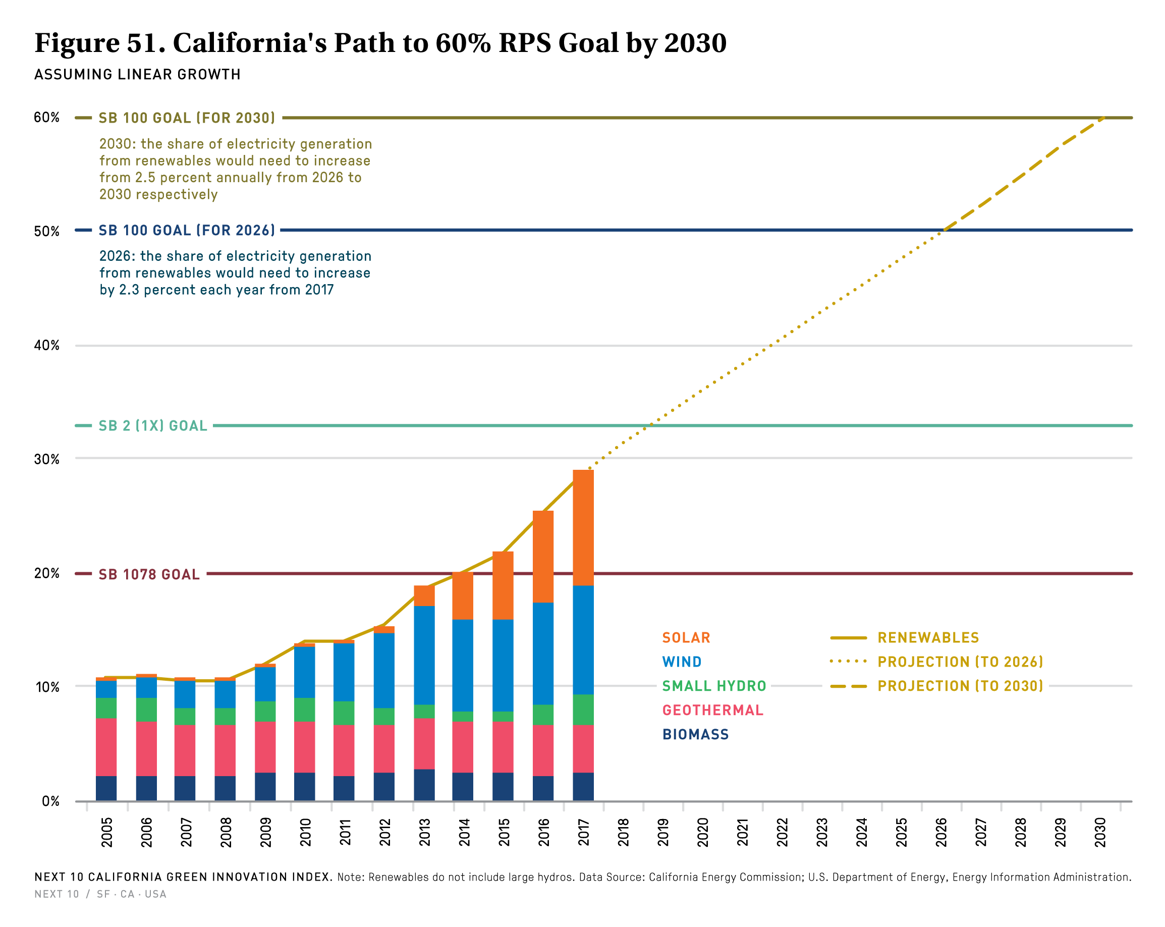 Figure 51. California's Path to 60% Renewables Goal by 2030