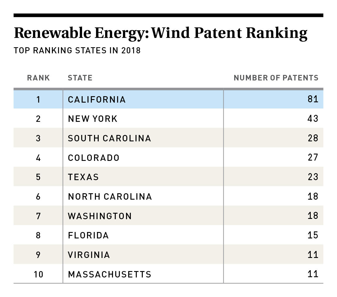 Wind Energy Patent Ranking