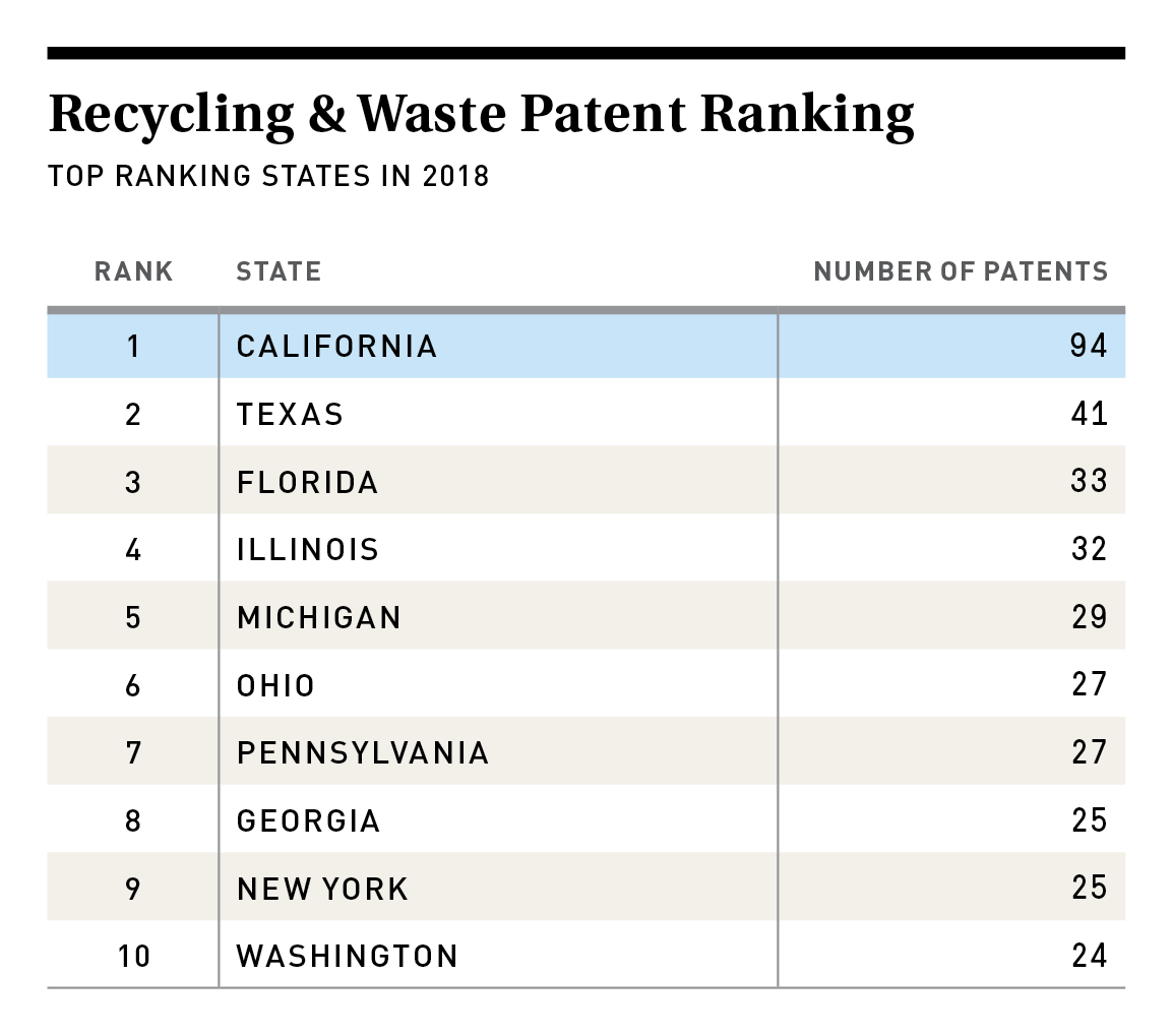 Recycling & Waste Patent Ranking
