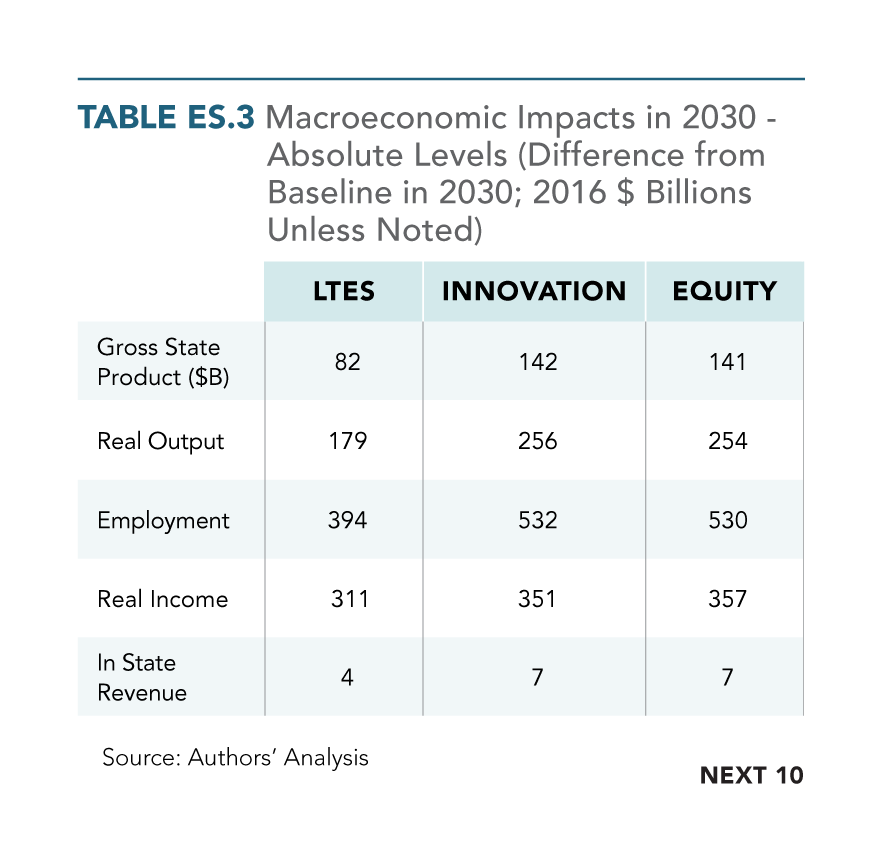 Table ES.3. Macroeconomic Impacts in 2030 Under Different Scenarios