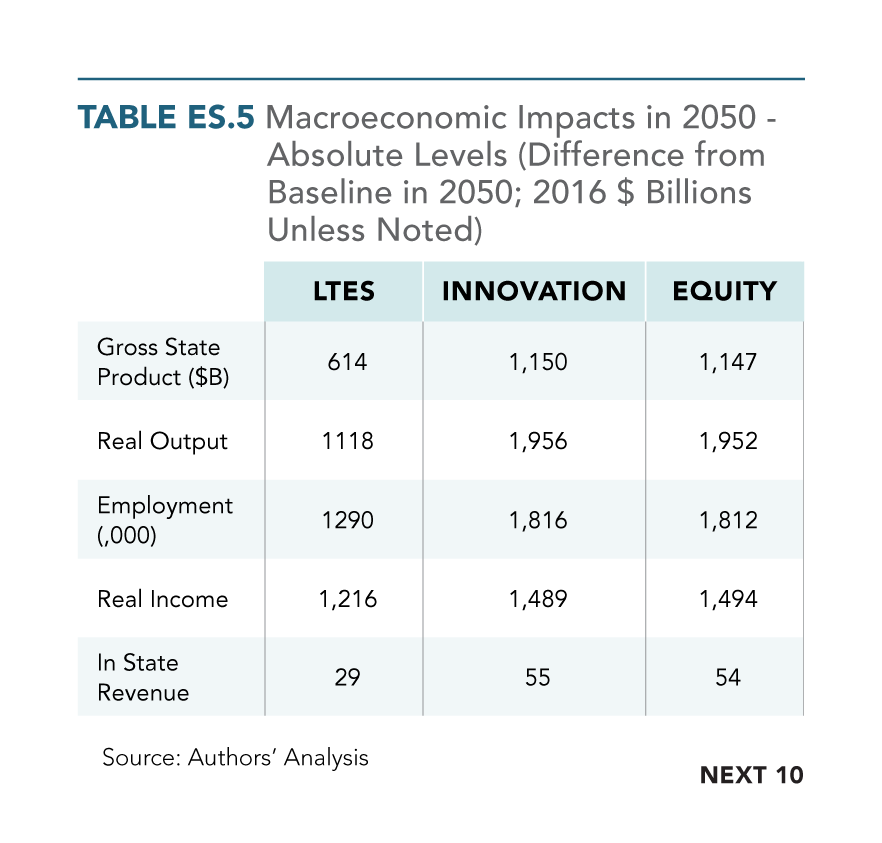 Table ES.5 Macroeconomic Impacts in 2050 Under Different Scenarios