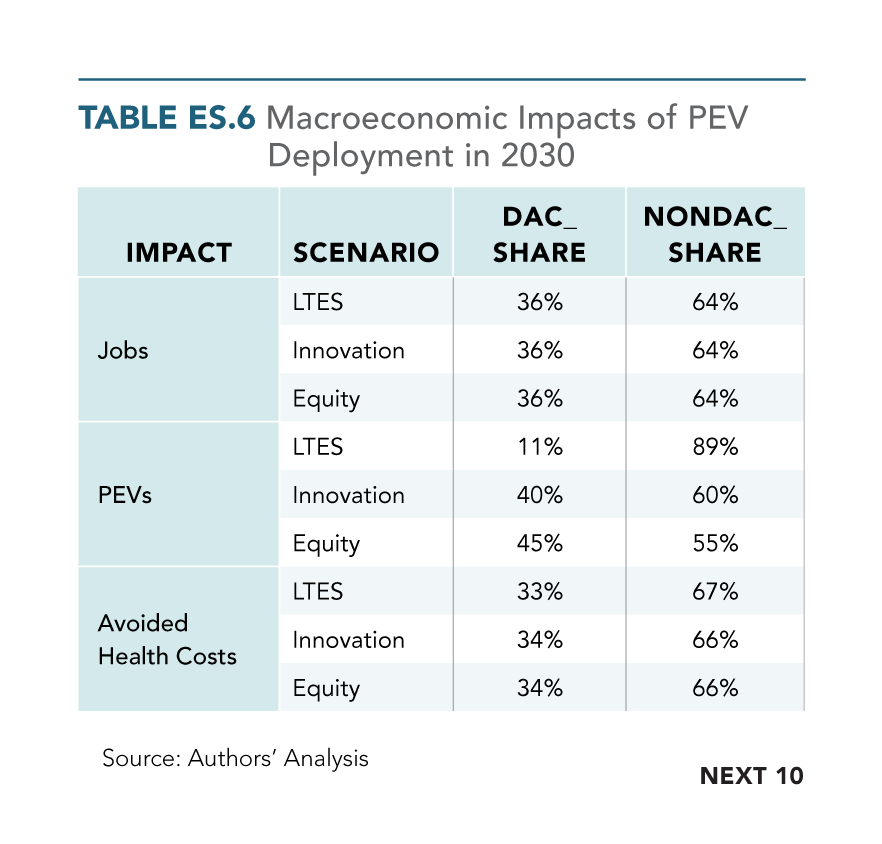 Table ES.6 Macroeconomic Impacts of PEV Deployment in 2030