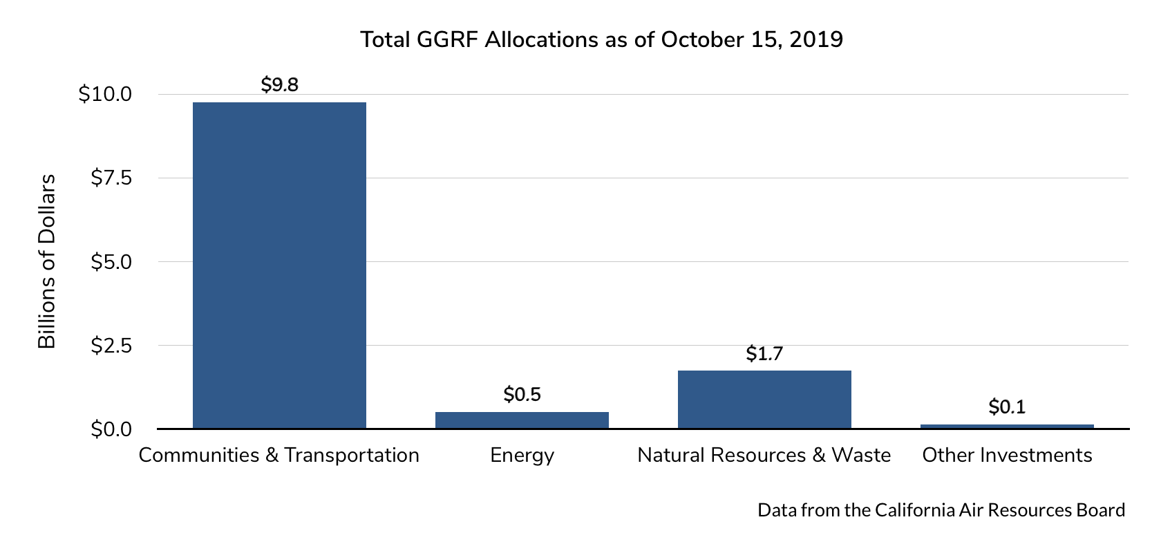 GGRF Allocations to Date