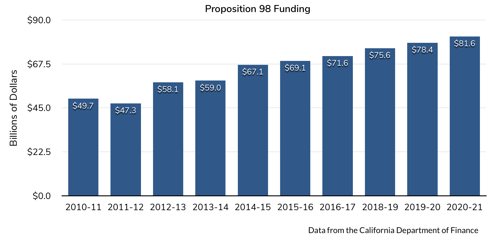Proposition 98 Funding for K-14 Education