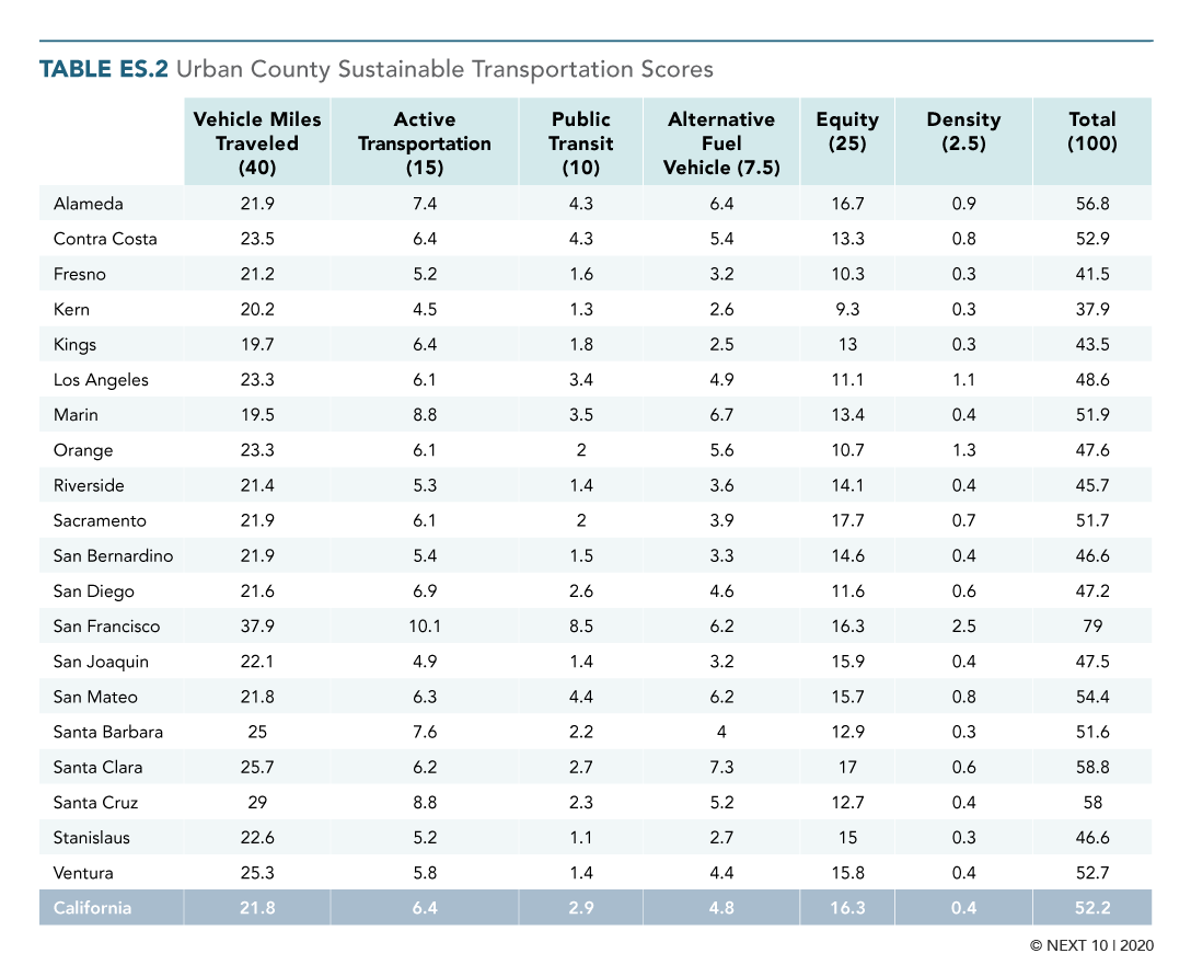 Table ES.2 Urban County Sustainable Transportation Scores