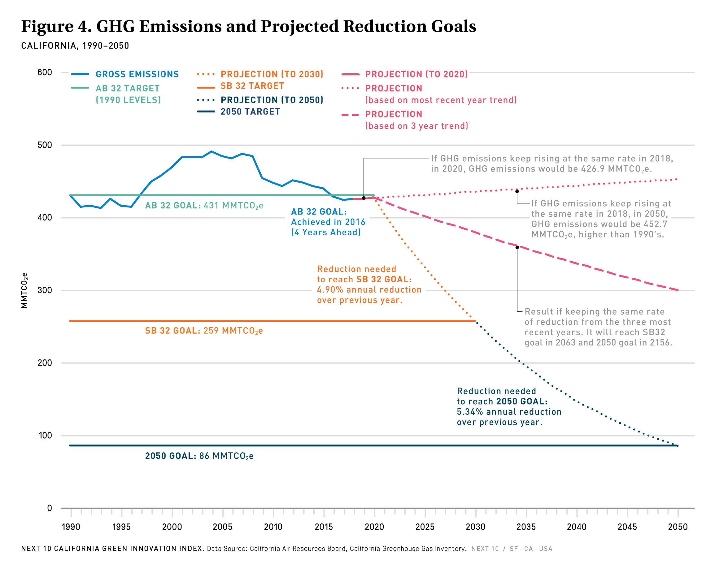 Figure 4. GHG Emissions and Projected Reduction Goals
