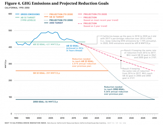 Fig 4 GHG Emissions and Projected Reduction Goals