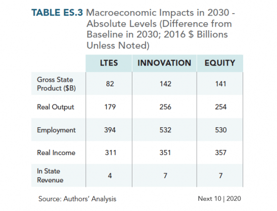 Table ES.3 Macroeconomic Impacts in 2030