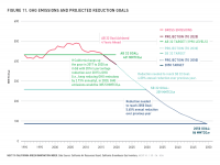 Fig 11 GHG Emissions and Projected Reduction Goals