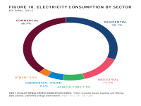 Fig 18 Electricity Consumption by Sector