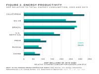 Fig 2 Energy Productivity