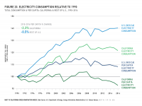 Fig 20 Electricity Consumption Relative to 1990