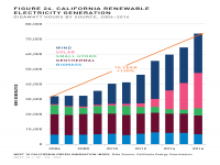 Fig 24 California Renewable Electricity Generation