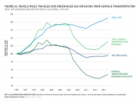 Fig 30 VMT and GHG Emissions from Surface Transportation