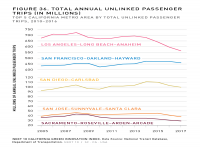 Fig 36 Total Annual Unlinked Passenger Trips