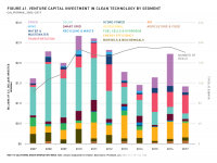 Fig 41 VC Investment in Clean Tech by Segment