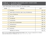 Table 1 Clean Tech VC Investment