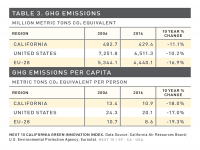 Table 3 GHG Emissions