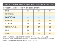 Table 4 National Carbon Economy Ranking