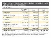 Table 9 Alternative Fuel and ZEV Registrations