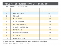 Table 12 Efficiency Patent Ranking
