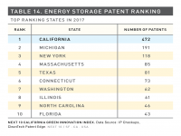 Table 14 Energy Storage Patent Ranking