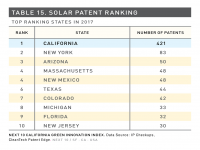 Table 15 Solar Patent Ranking