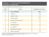 Table 17 Air & Environment Patent Ranking
