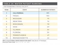 Table 20 Water Patent Ranking