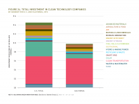 Fig 24 Total Investment in Clean Tech Companies