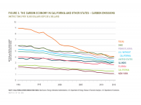 Fig 3 Carbon Economy in California and Other States