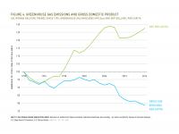 Fig 4 GHG Emissions and GDP