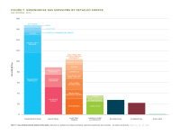 Fig 7 GHG Emissions by Detailed Source