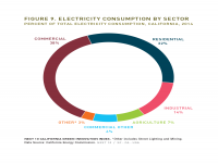 Fig 9 Electricity Consumption by Sector