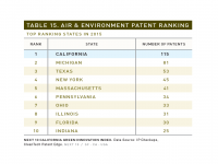 Table 15 Air & Environment Patent Ranking