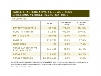 Table 5 Alternative Fuel and ZEV Registrations