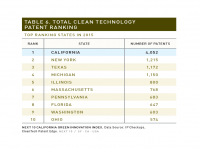 Table 6 Total Clean Tech Patent Ranking