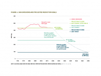 Fig 6 GHG Emissions and Projected Reduction Goals