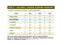 Table 1 National Carbon Economy Ranking