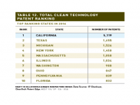 Table 12 Total Clean Tech Patent Ranking