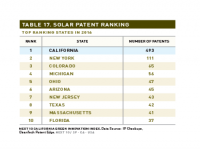 Table 17 Solar Patent Ranking