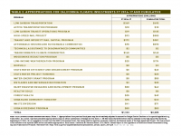Table 2 Appropriations for California Climate Investments