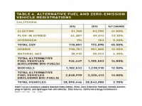 Table 4 Alternative Fuel and ZEV Registrations