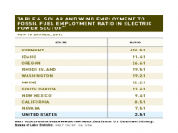 Table 6 Solar and Wind Employment to Fossil Fuel Ratio