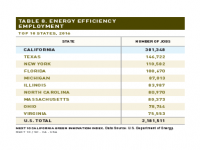 Table 8 Energy Efficiency Employment